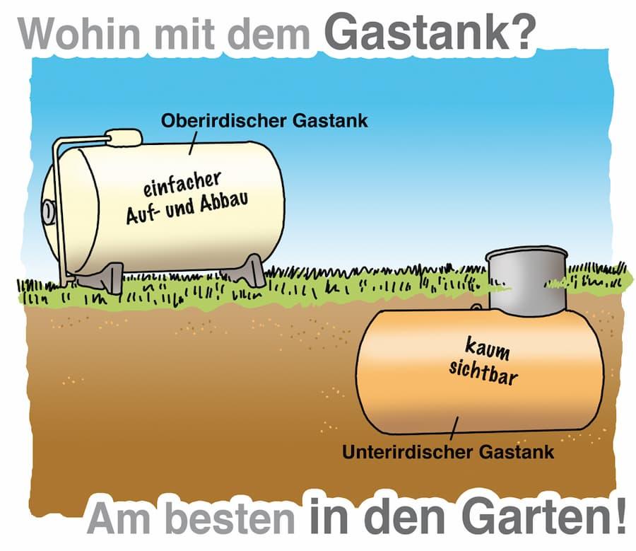 Flüssiggastank: Mögliche Aufstellorte