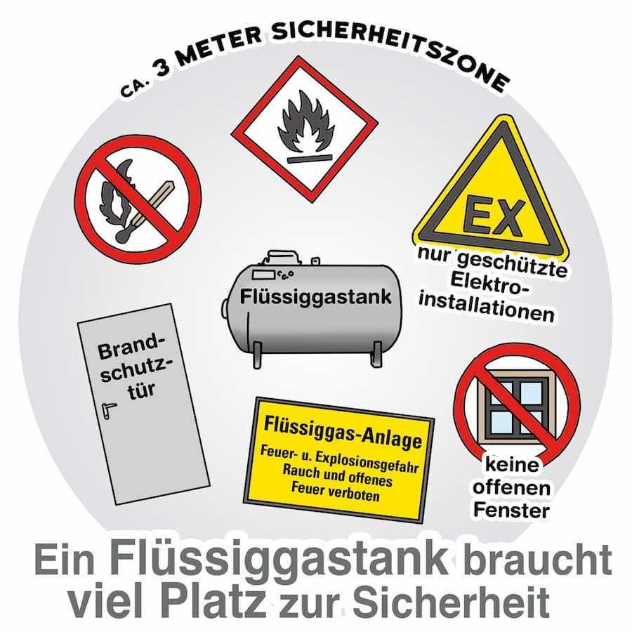 Flüssiggastank: Aufstellort und Sicherheit