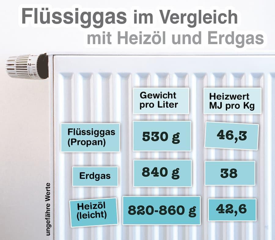 Vergleich: Flüssiggas vs Erdgas vs Heizöl