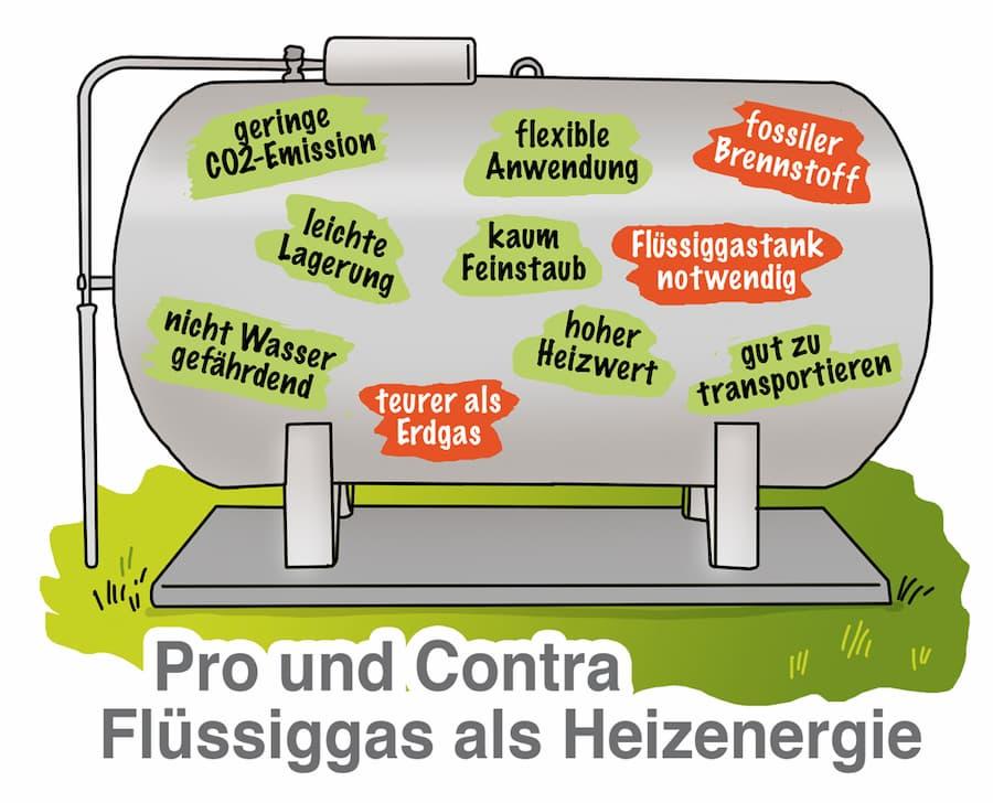 Flüssiggas: Vorteile und Nachteile