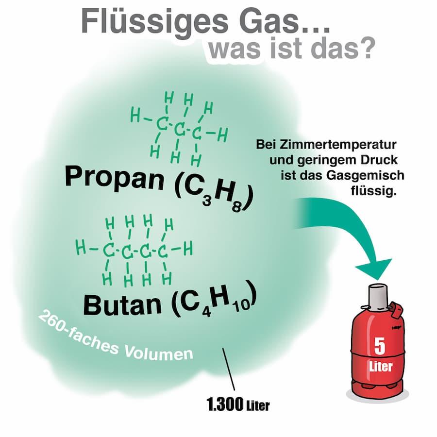 Was ist Flüssiggas?
