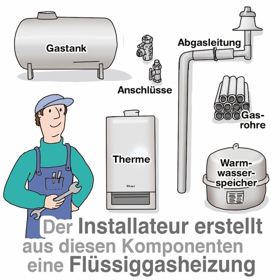 Komponenten einer Flüssiggasheizung