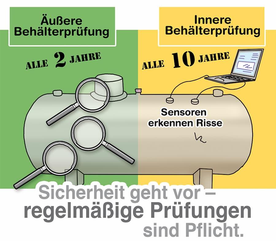 Flüssiggastank: Regelmäßige Prüfungen sind Pflicht