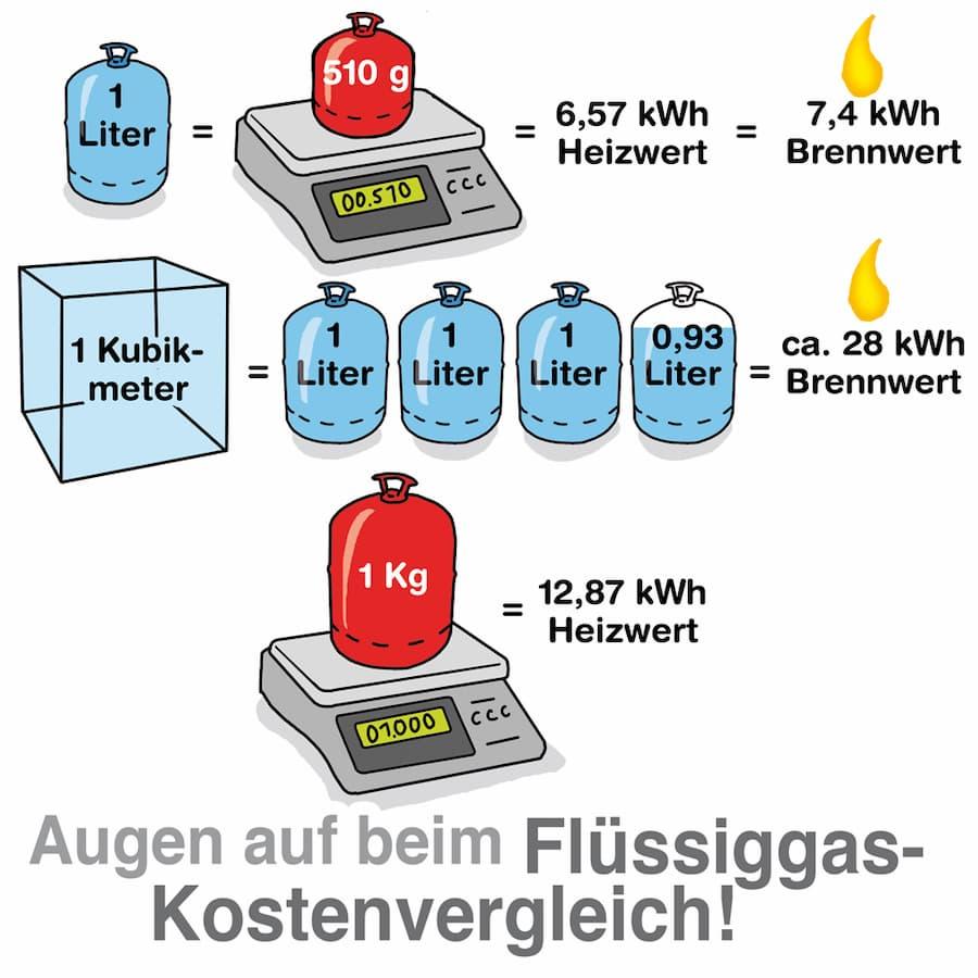 Augen auf beim Flüssiggas Kostenvergleich