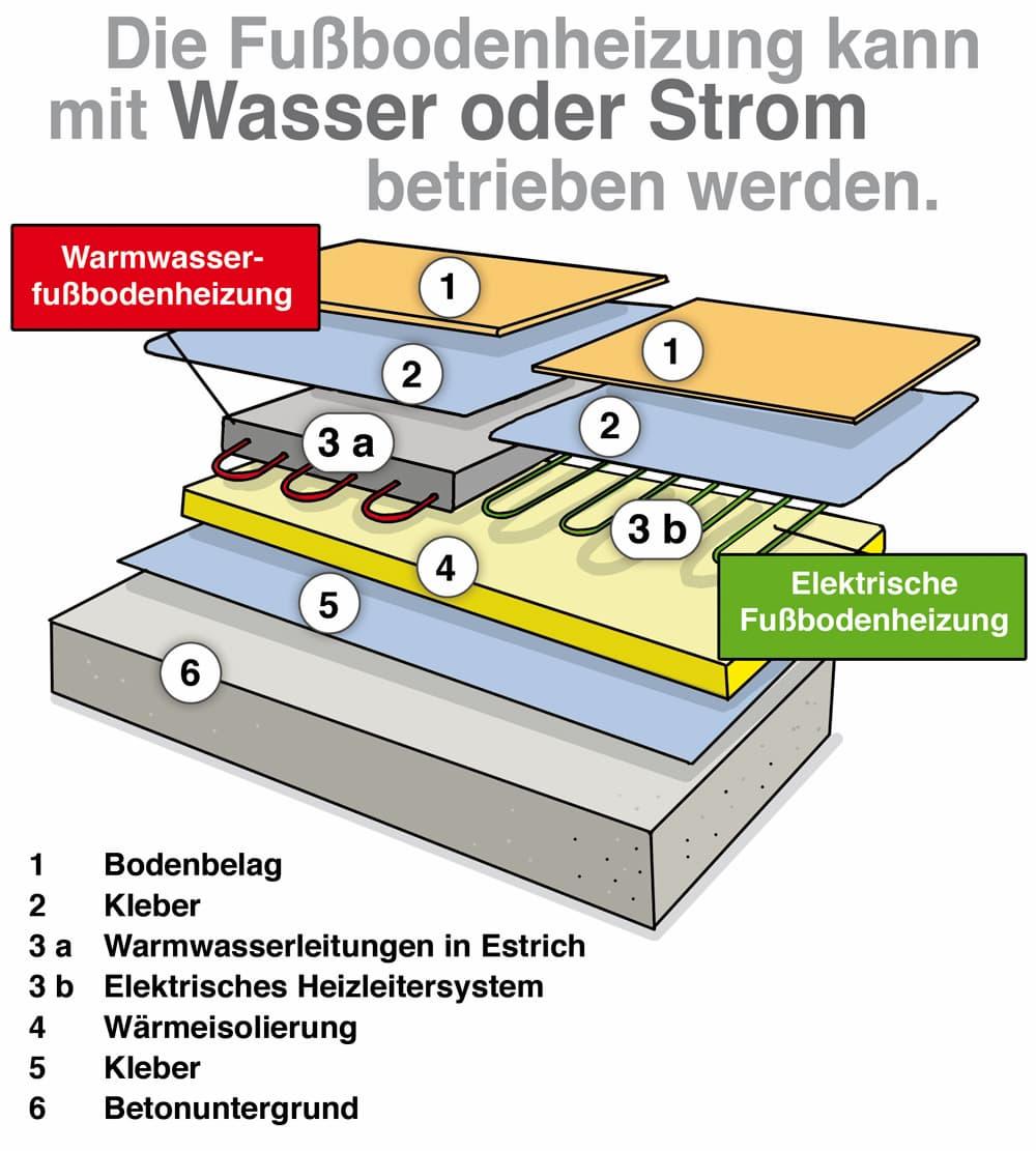 Fußbodenheizung: Wasser geführt oder mit Strom betrieben