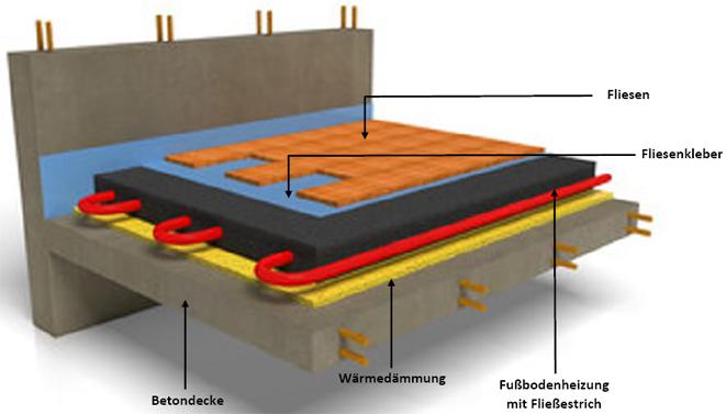 Gut gemocht Fußbodenheizung Aufbau und Funktion: So funktioniert sie! UU71