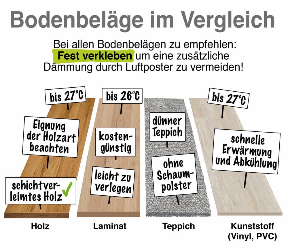Fußbodenheizung: Bodenbeläge im Vergleich
