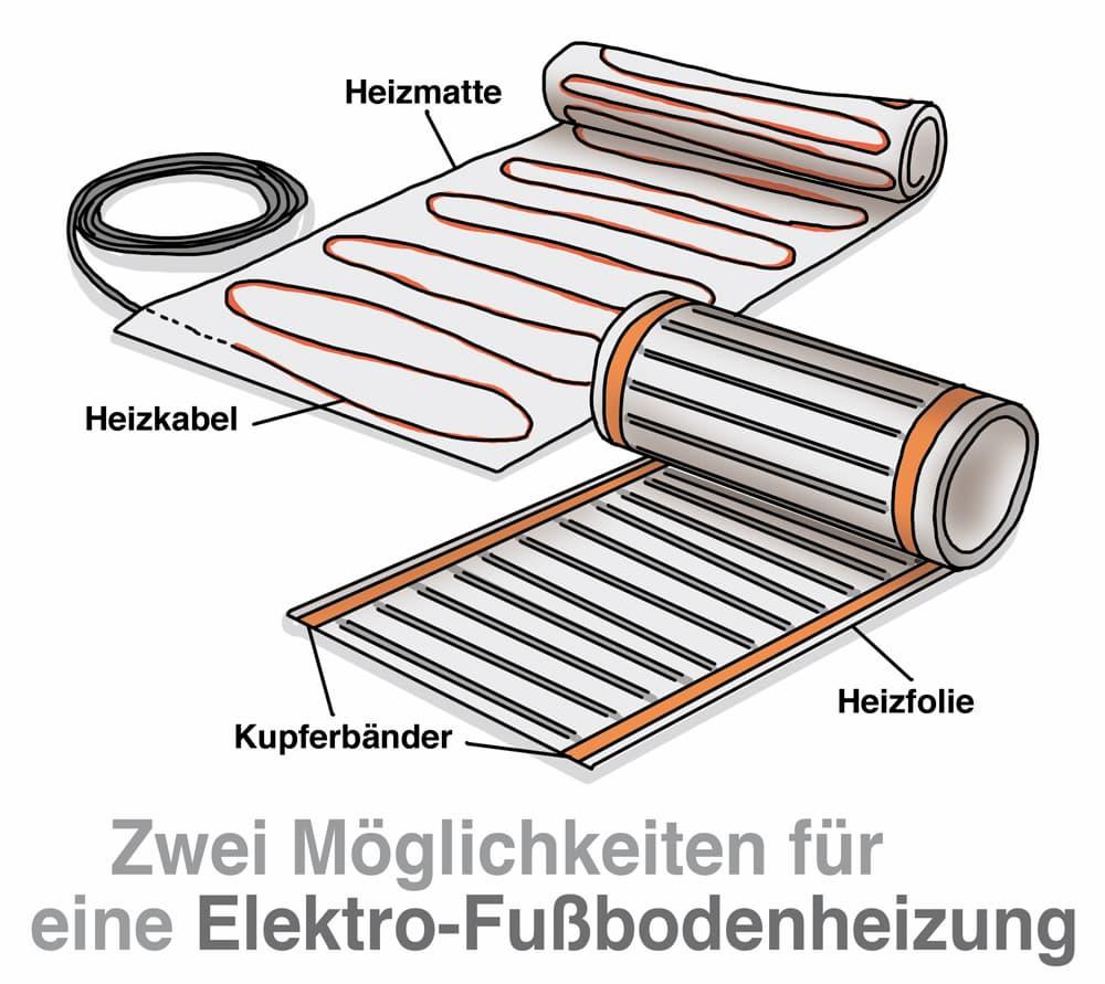 Typen elektrischer Fußbodenheizung: Heizmatte und Heizfolie
