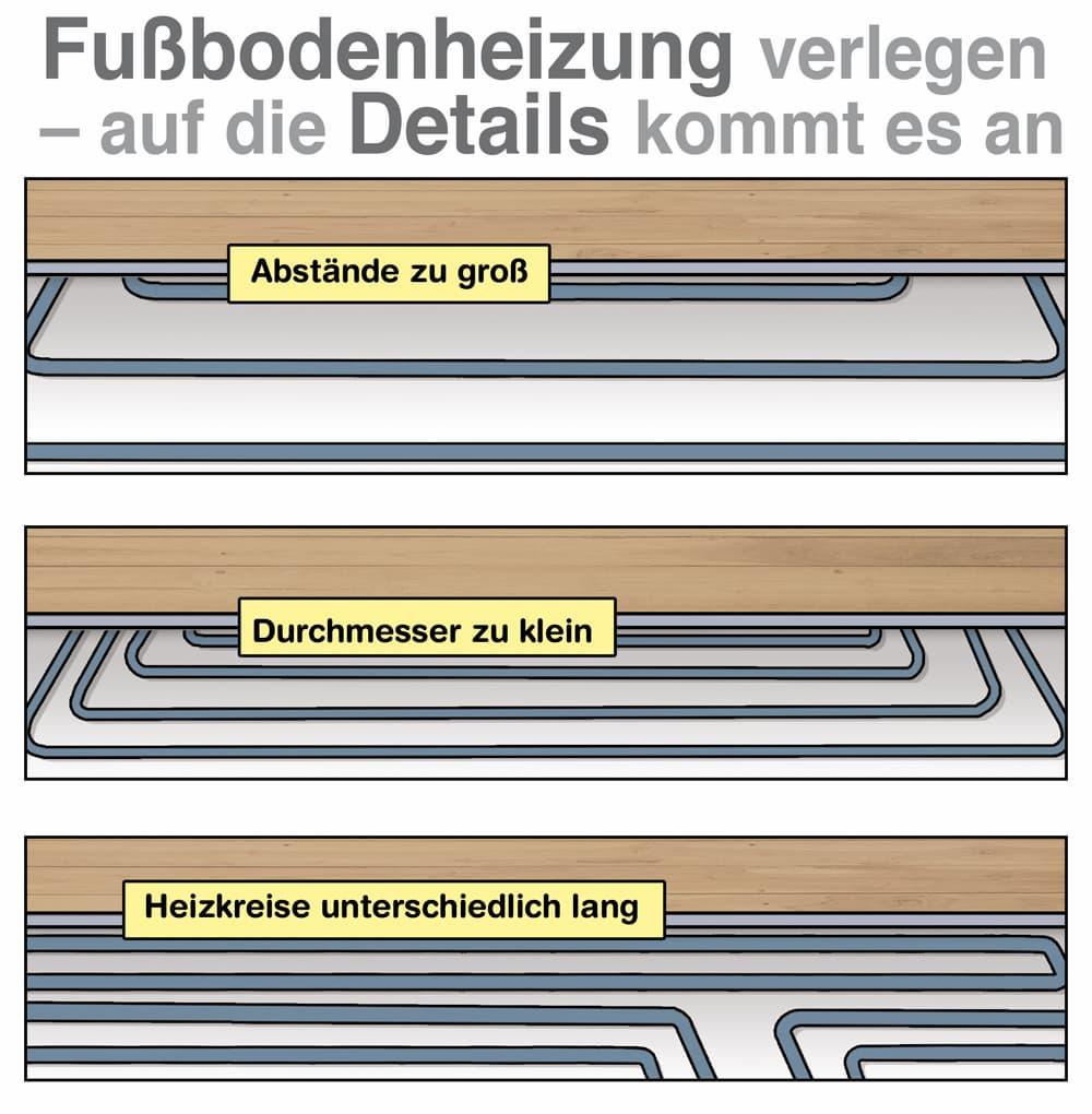 Gängige Fehler bei der Verlegung einer Fußbodenheizung vermeiden