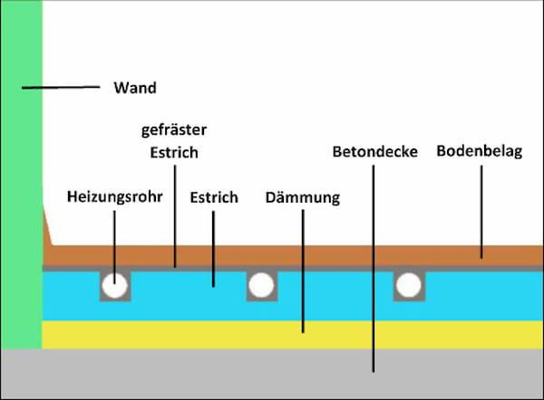 Fussbodenheizung einfräsen © Heinz Kerp