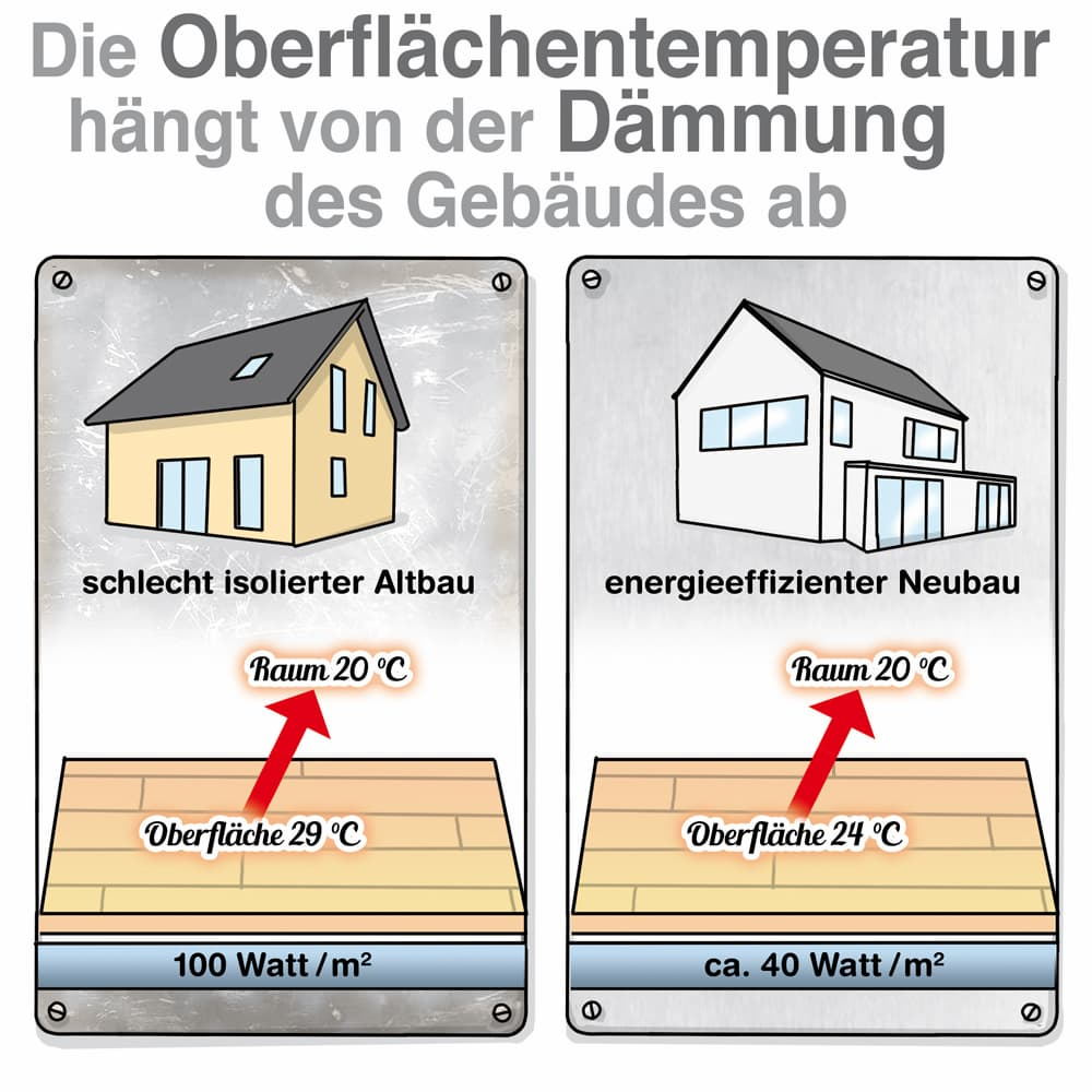 Fußbodenheizung: Die Oberflächentemperatur hängt auch von der Gebäudedämmung ab