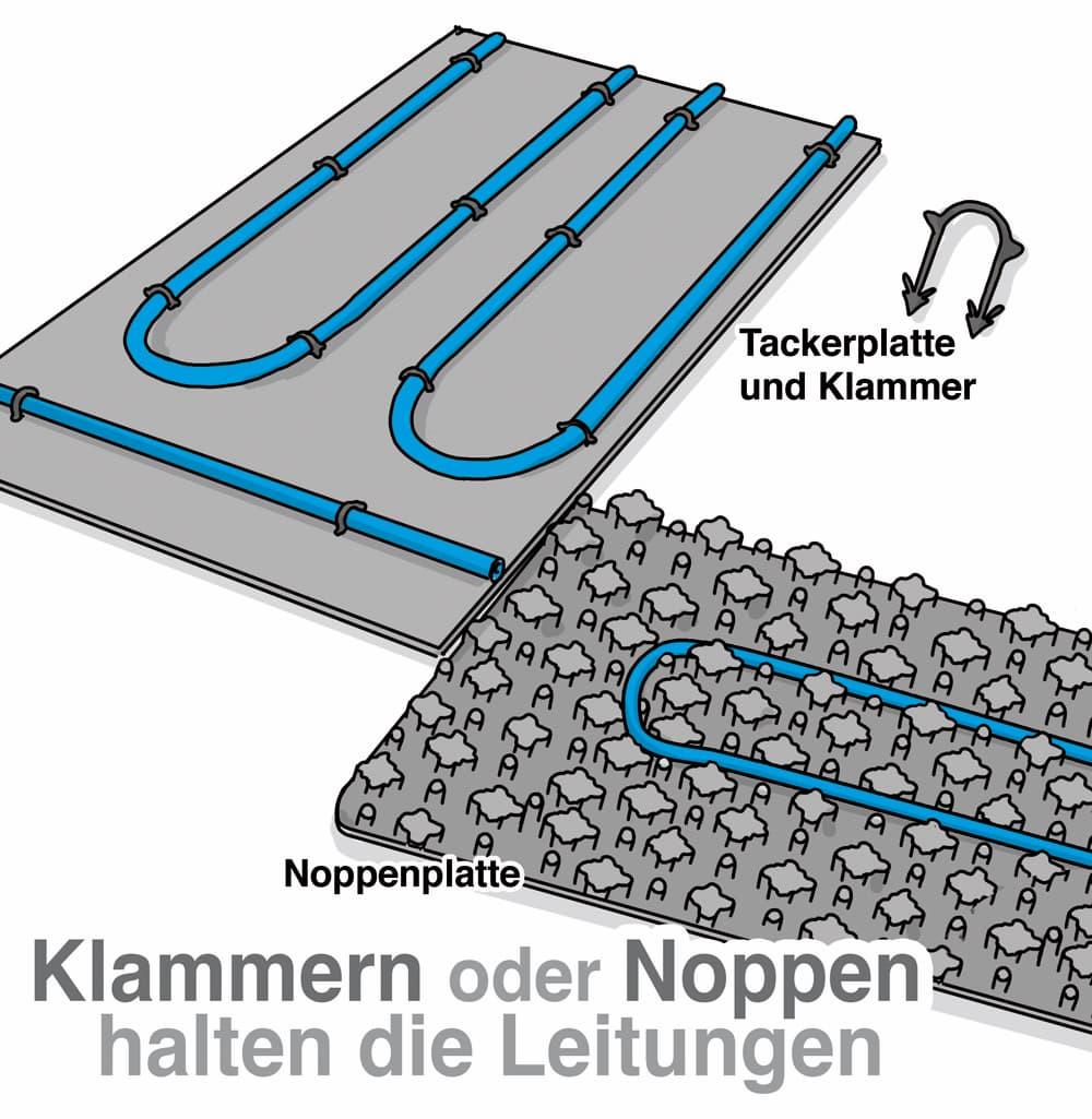 Fußbodenheizung: Noppen oder Klammern halten die Leitungen