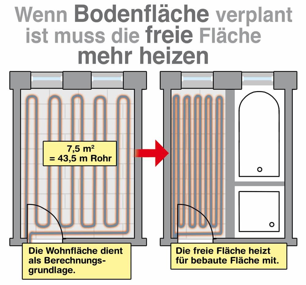 Wichtig: Wenn die Bodenfläche verplant wird muss die freie Fläche mehr heizen