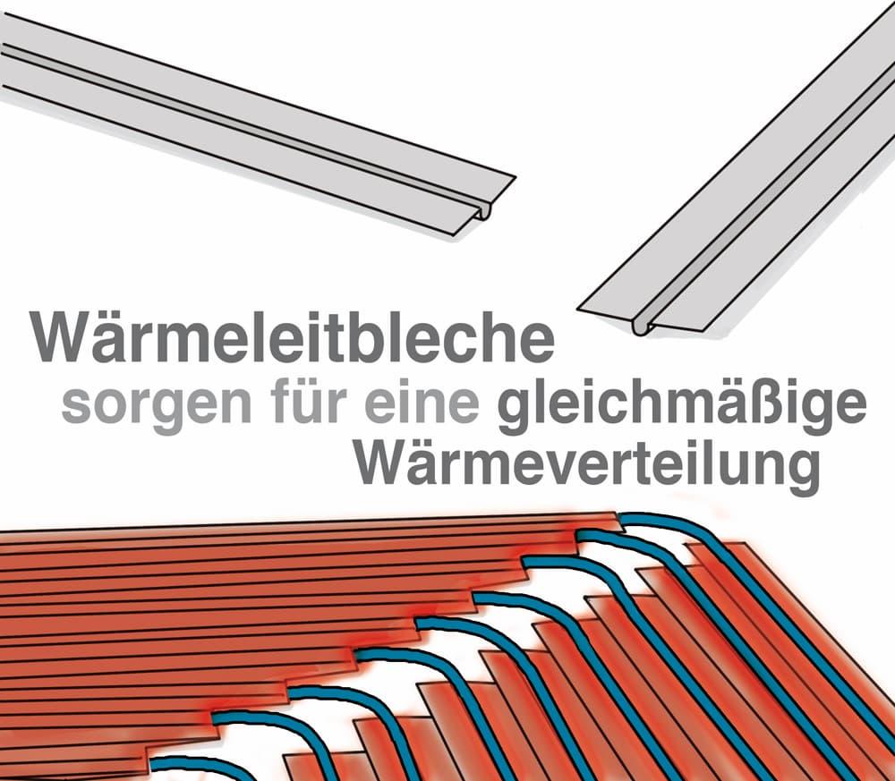 Fußbodenheizung: Wärmeleitbleche sorgen für eine gleichmäßige Wärmeverteilung