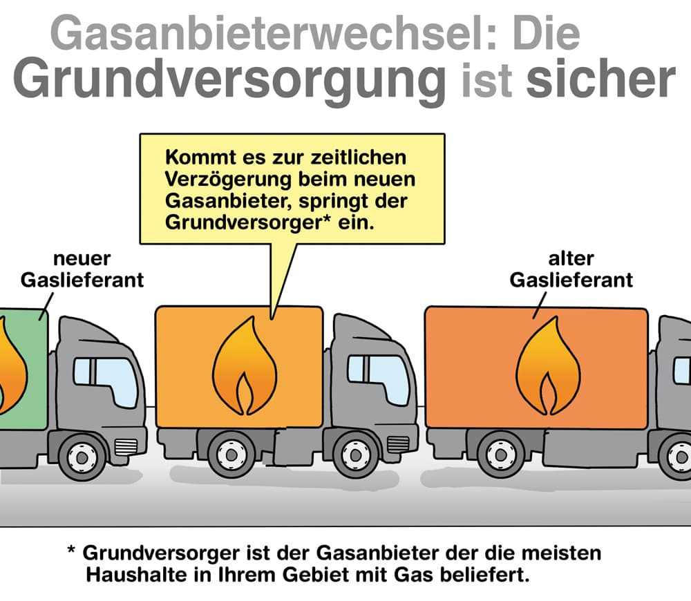 Gasanbieterwechsel: Die Grundversorgung ist sicher