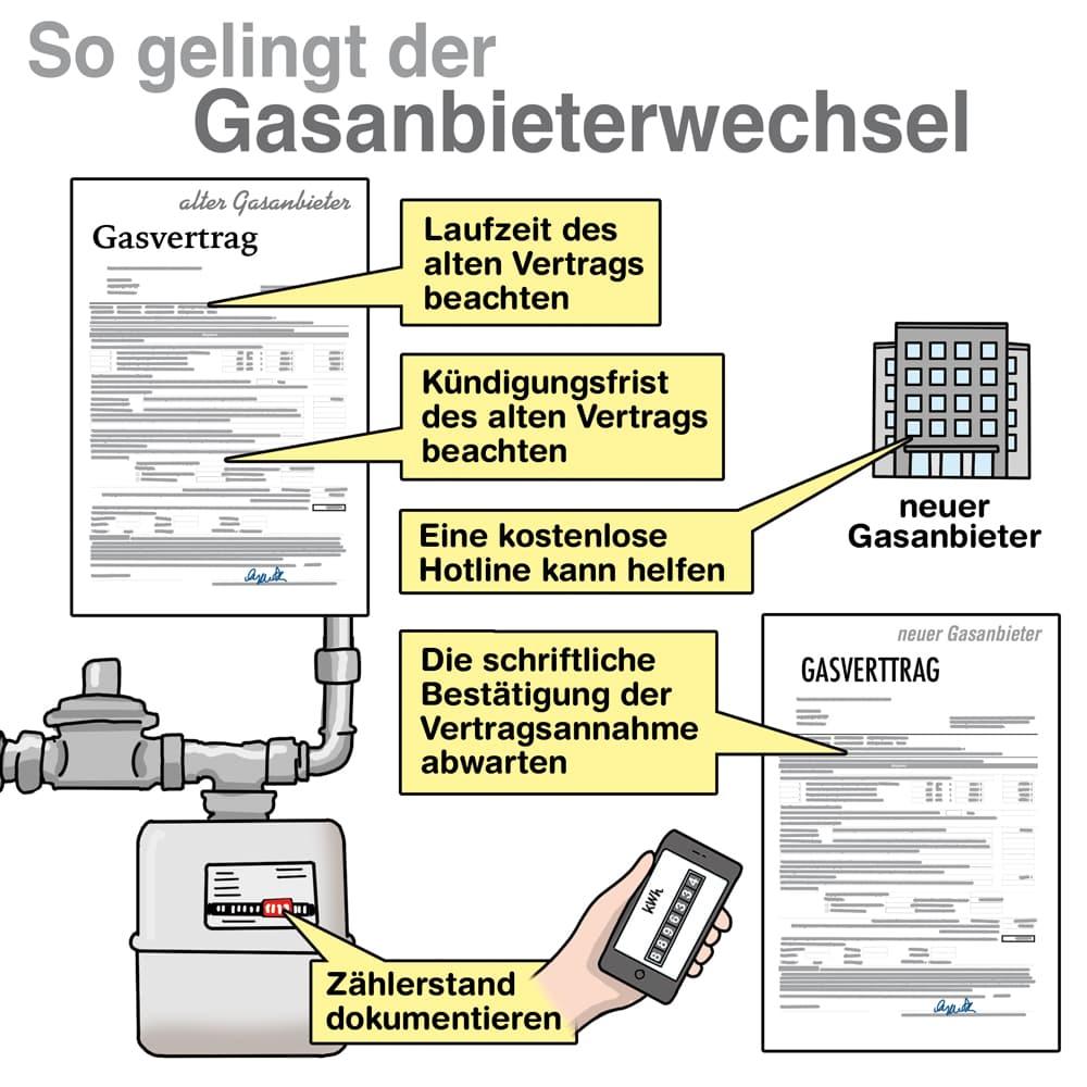 So gelingt der Gasanbieterwechsel