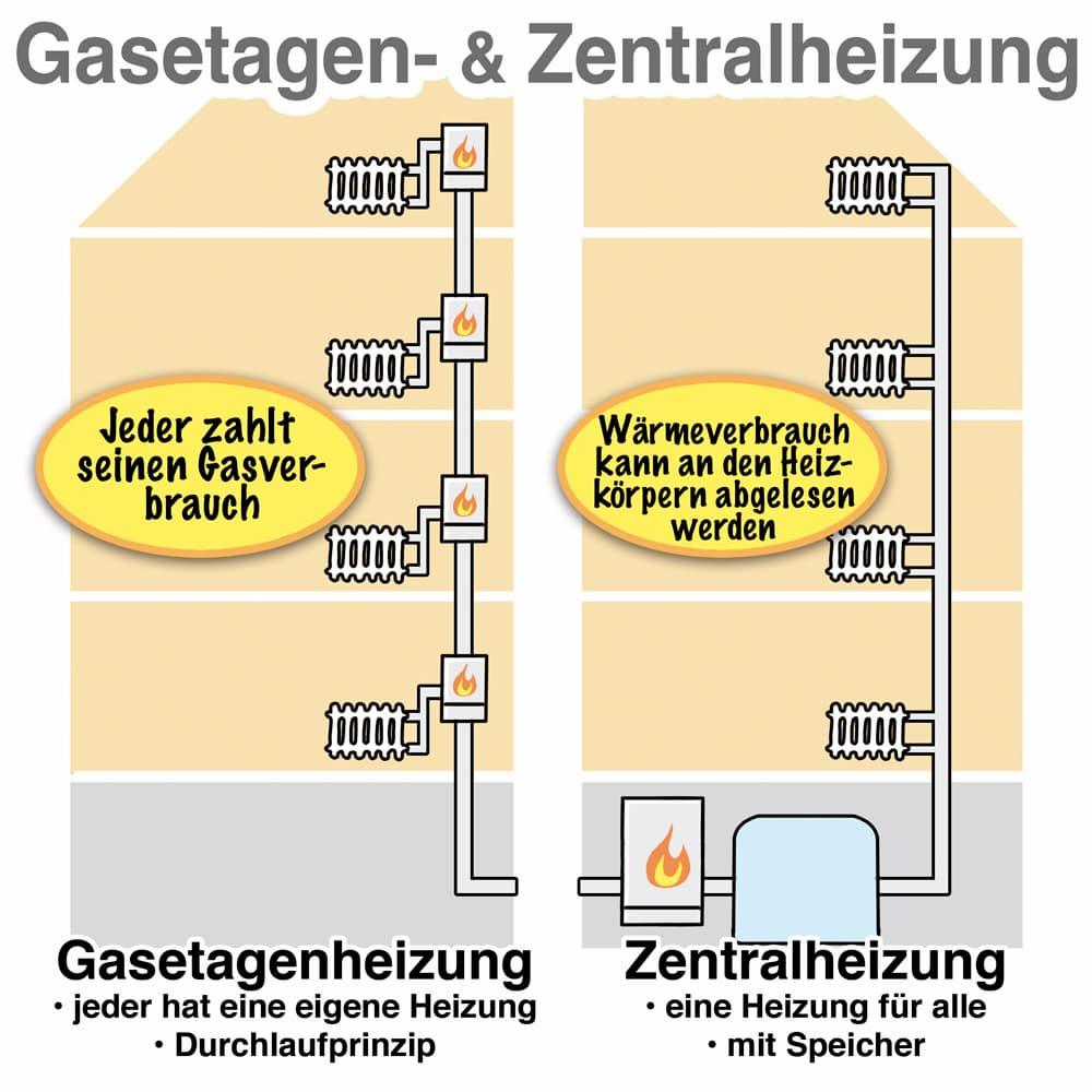 Gasetagenheizung und Gaszentralheizung im Vergleich