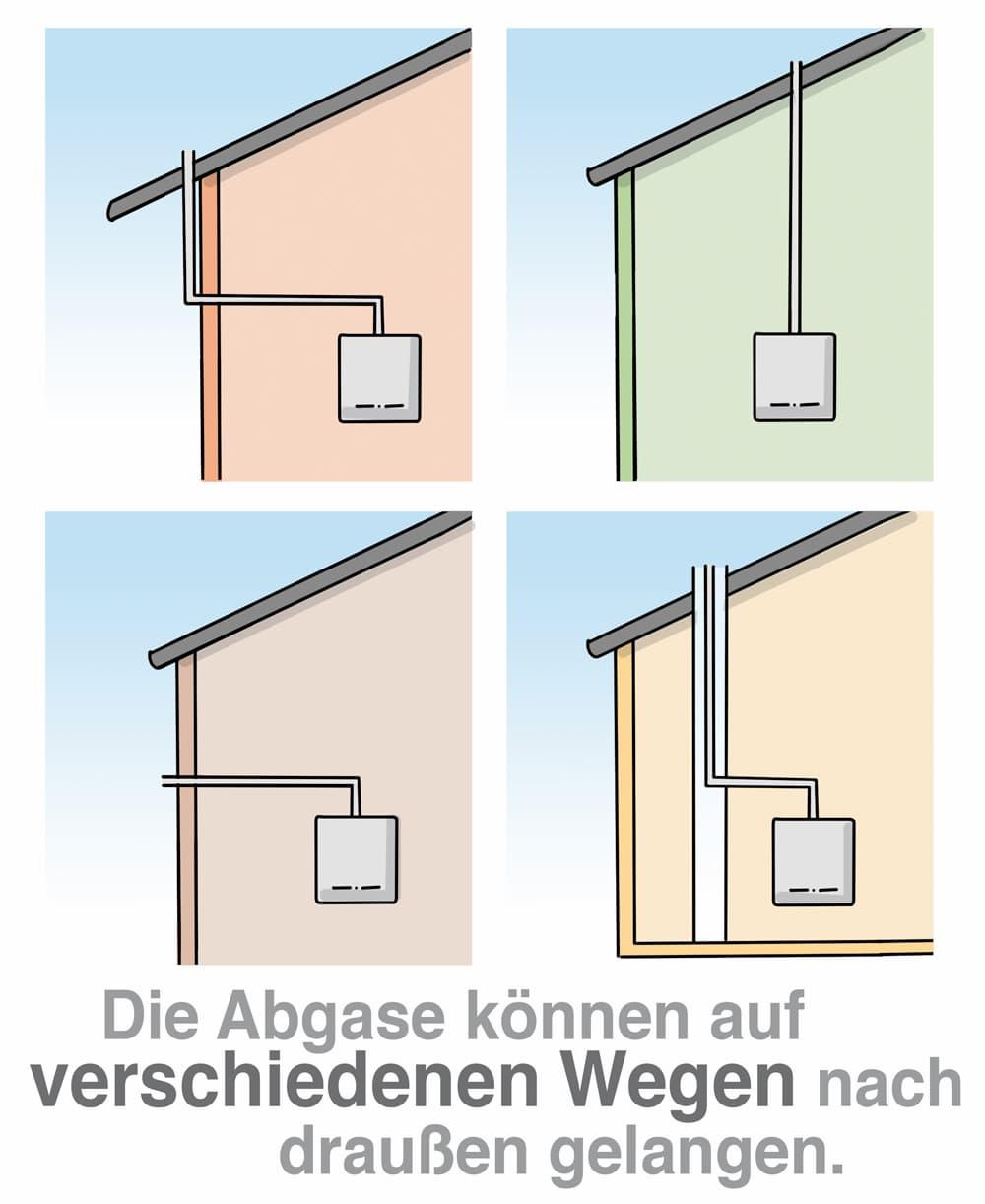 Gasheizung: Die Abgase können auf verschiedenen Wegen nach Draußen gelangen