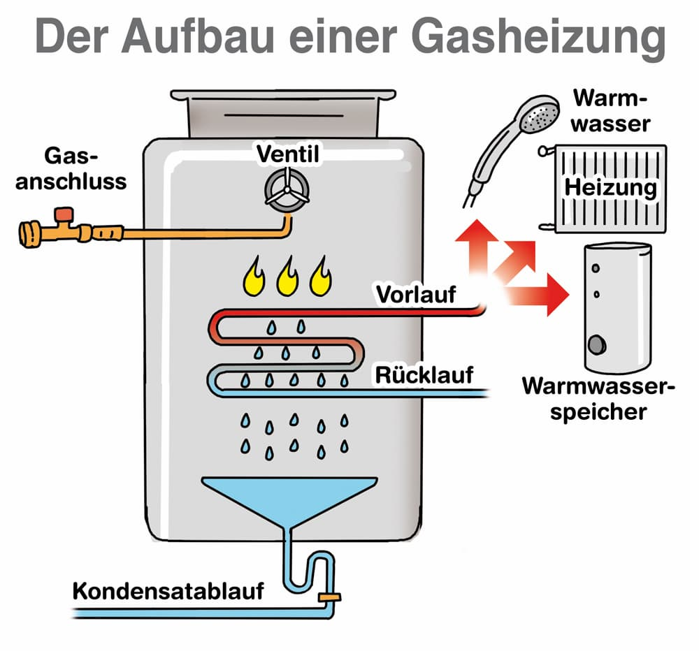 Gasheizung kosten single