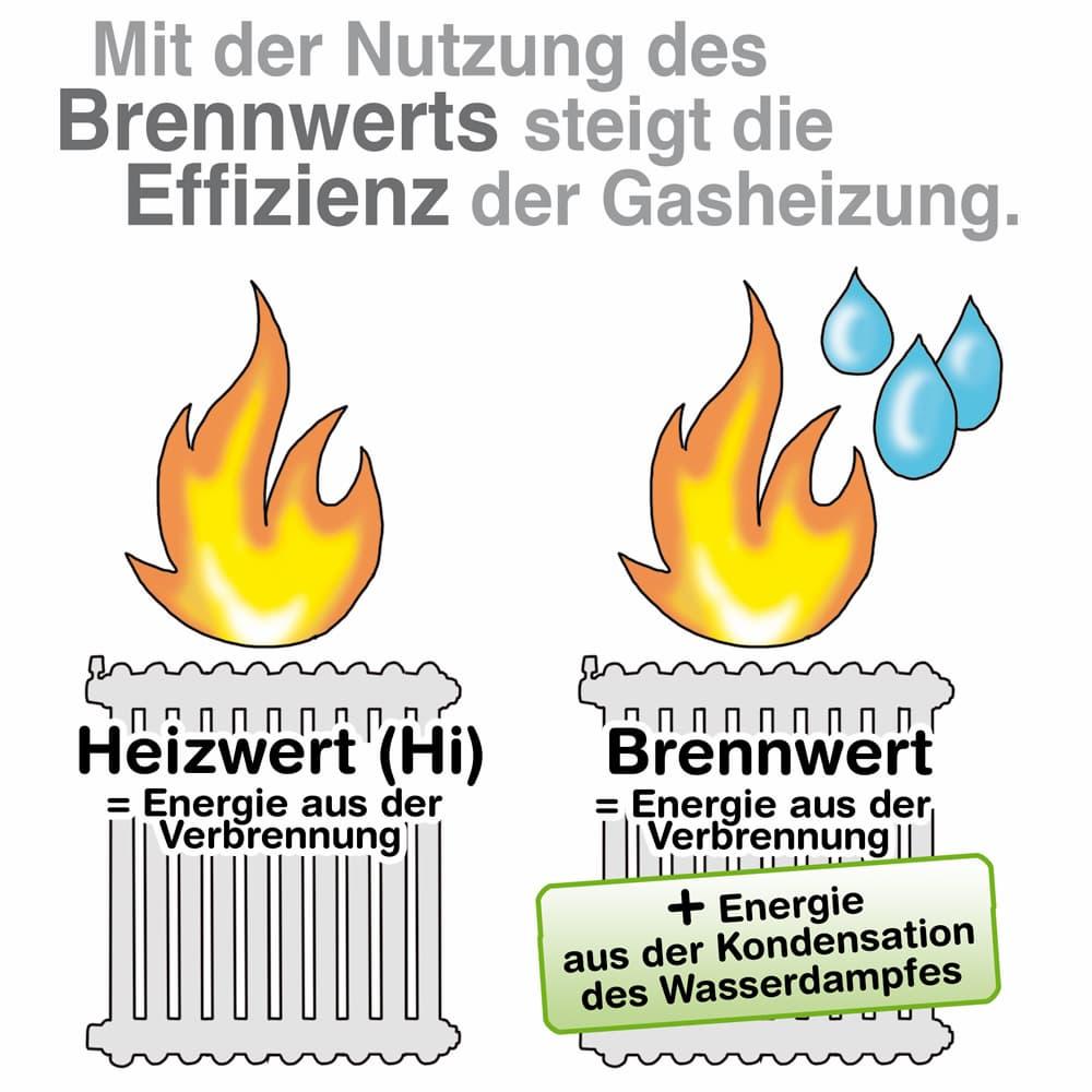 MIt der Nutzung des Brennwerts steigt die Effizienz der Gasheizung