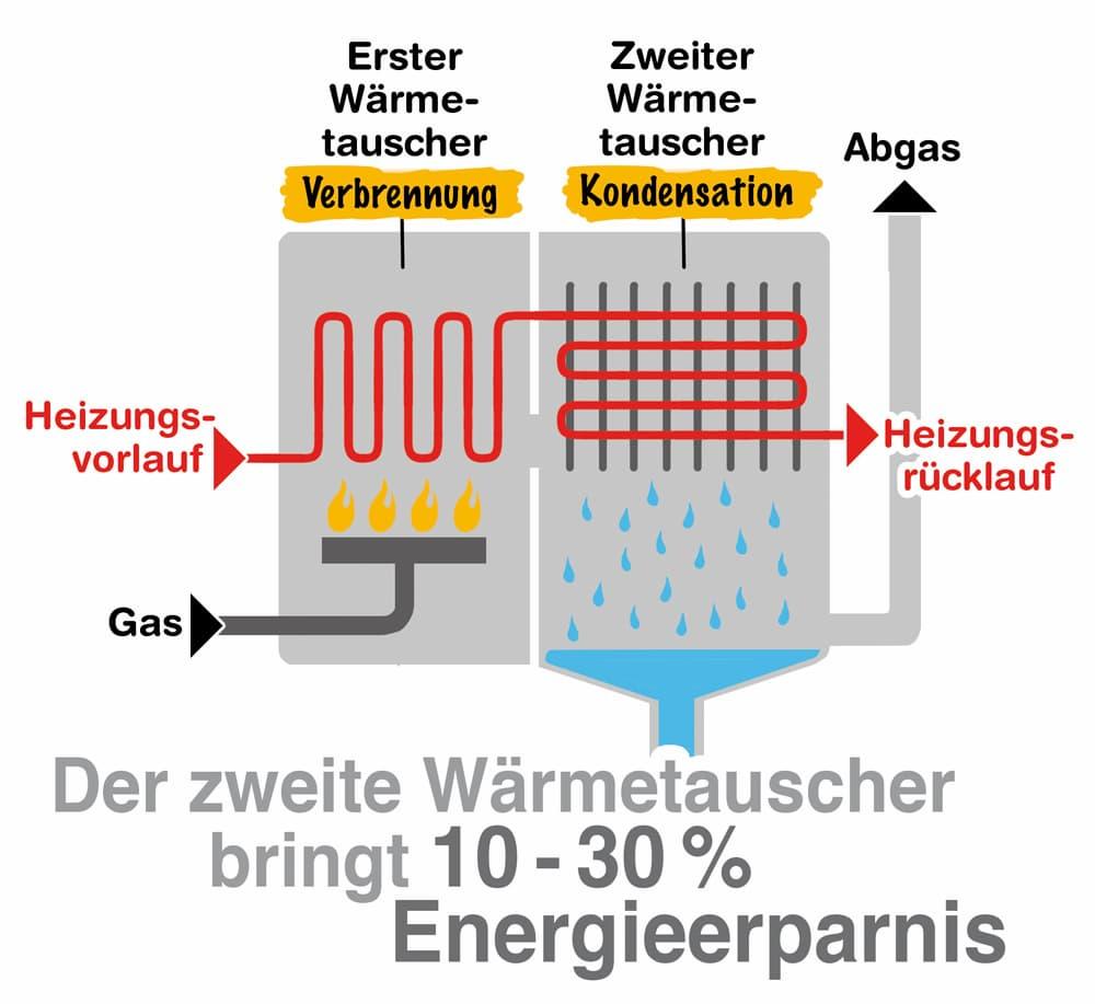 Gasheizung Brennwertheizungen sind besonders effizient