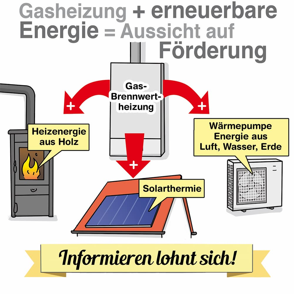 Gasheizung mit erneuerbaren Energien kombinieren: Fördermittel können verfügbar sein