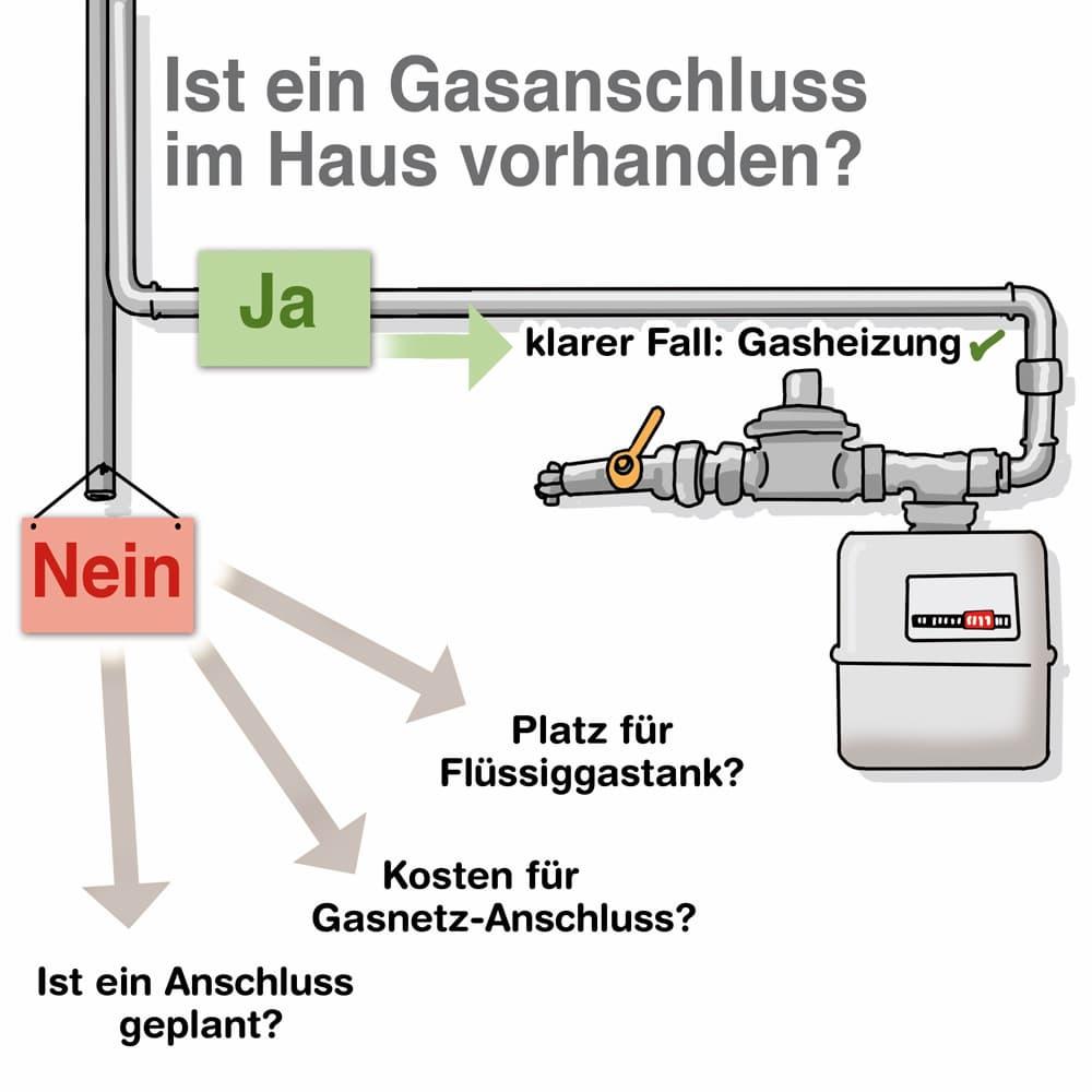 Gasheizung Checkliste: Ist ein Gasanschluss vorhanden?