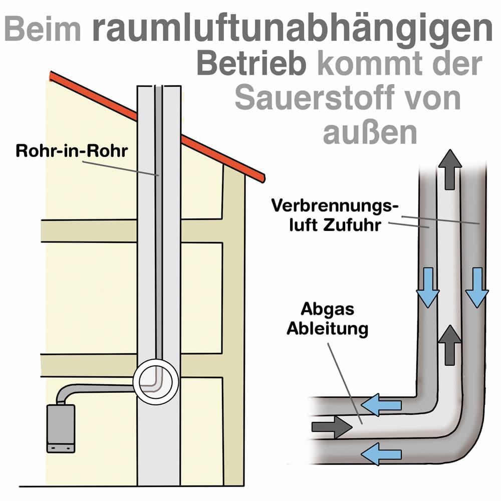 Gasheizung: raumluftunabhängiger Betrieb