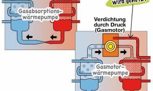 Gaswärmepumpe mit Flüssiggas