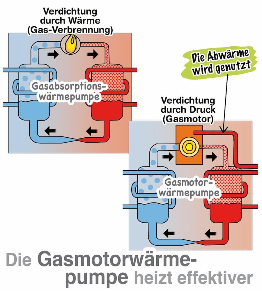 Gasmotorwärmepumpe