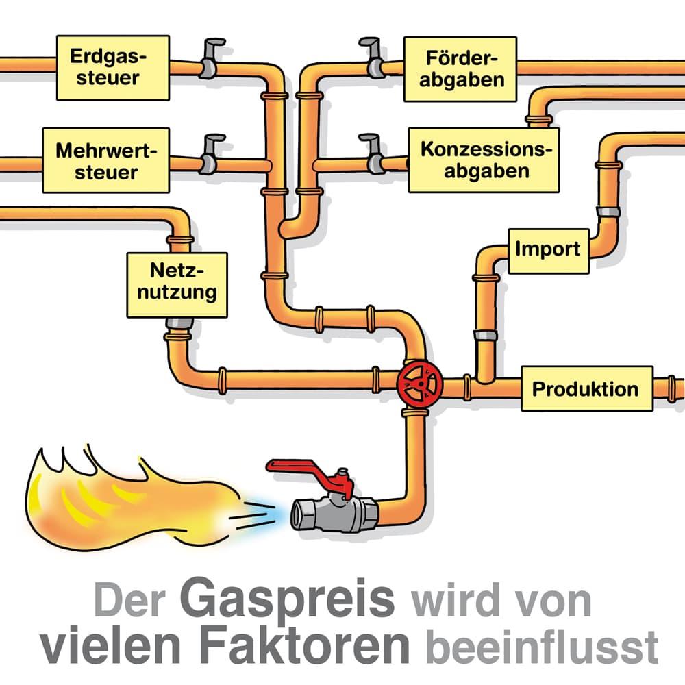 Der Gaspreis wird von vielen Faktoren beeinflusst