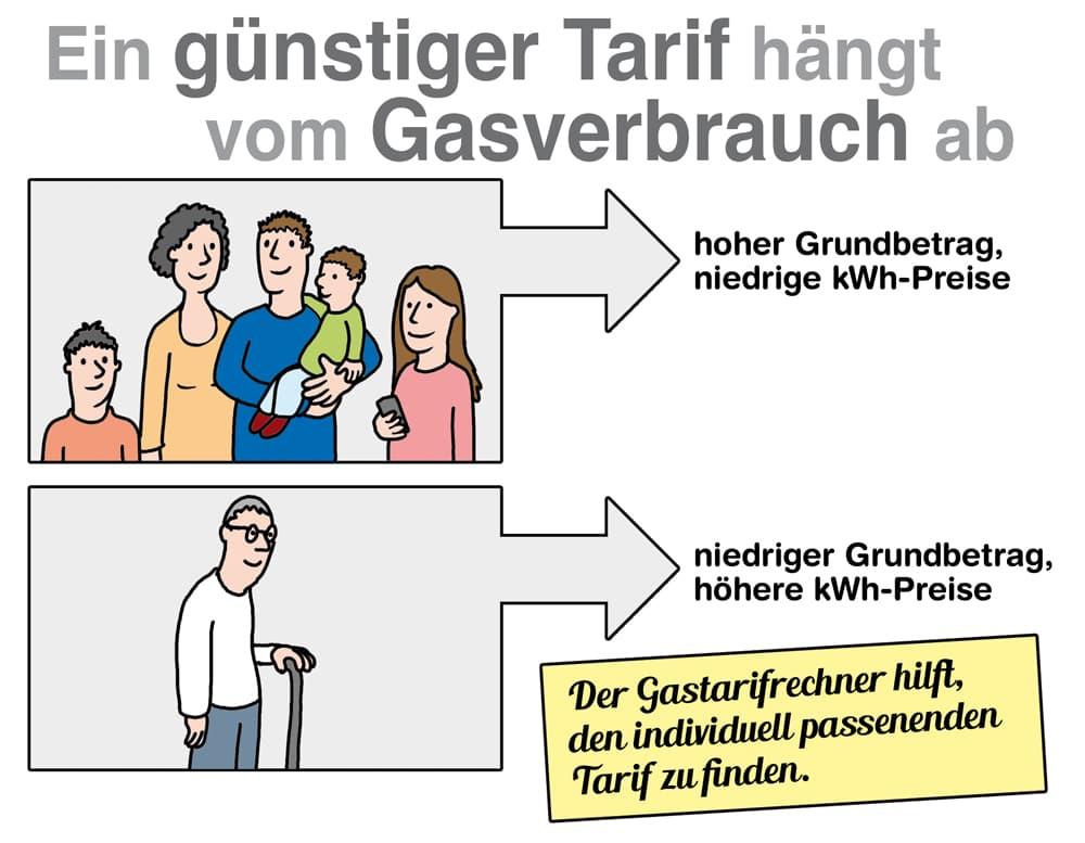 Der günstige Tarif hängt auch vom Gasverbrauch ab