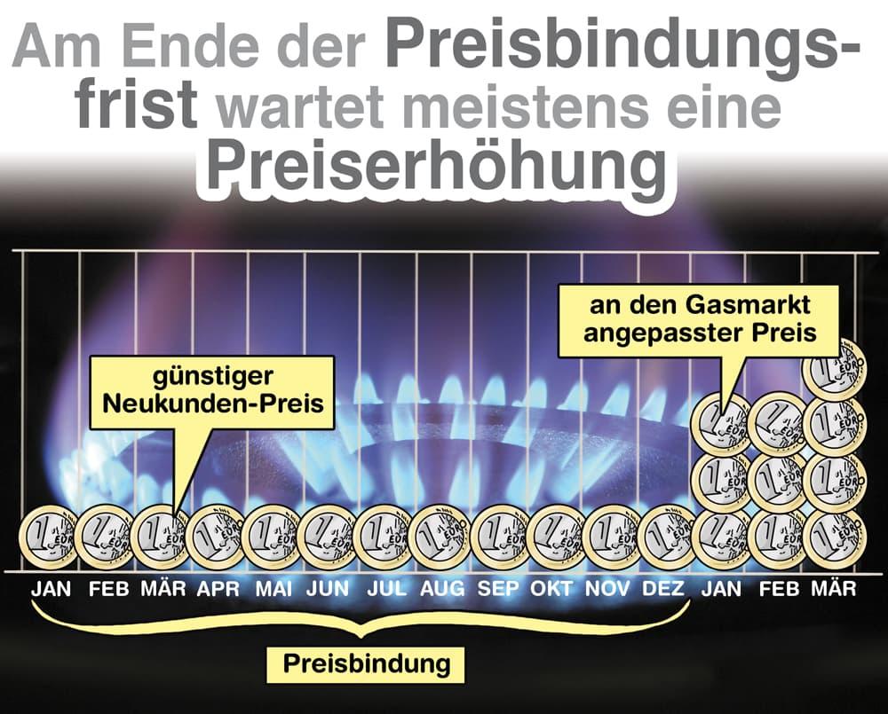 Gas Preisgarantien: Am Ende der Preisbindungsfrist wartet häufig eine Preiserhöhung