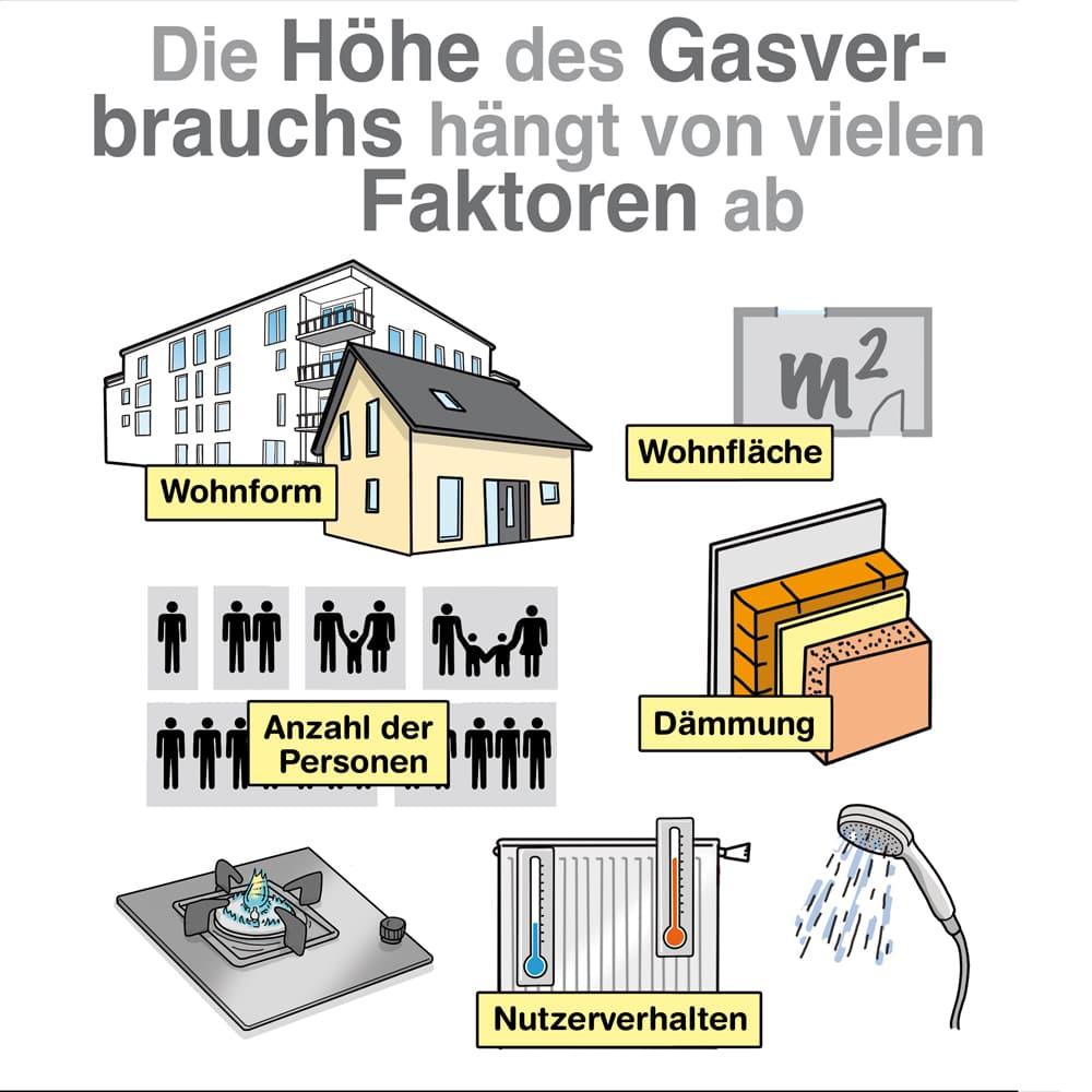 Die Höhe des Gasverbrauchs hängt von vielen Faktoren ab