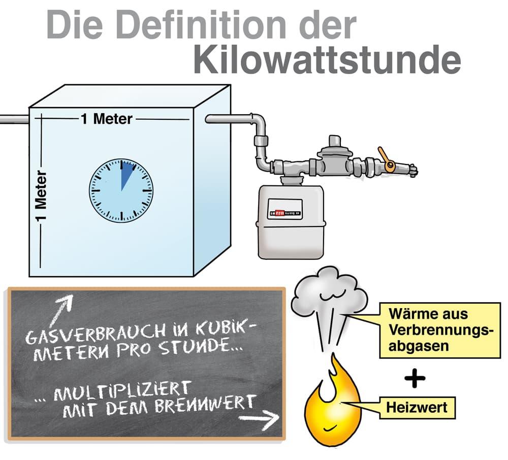 Der Gasverbrauch kann in Kilowattstunden umgerechnet werden