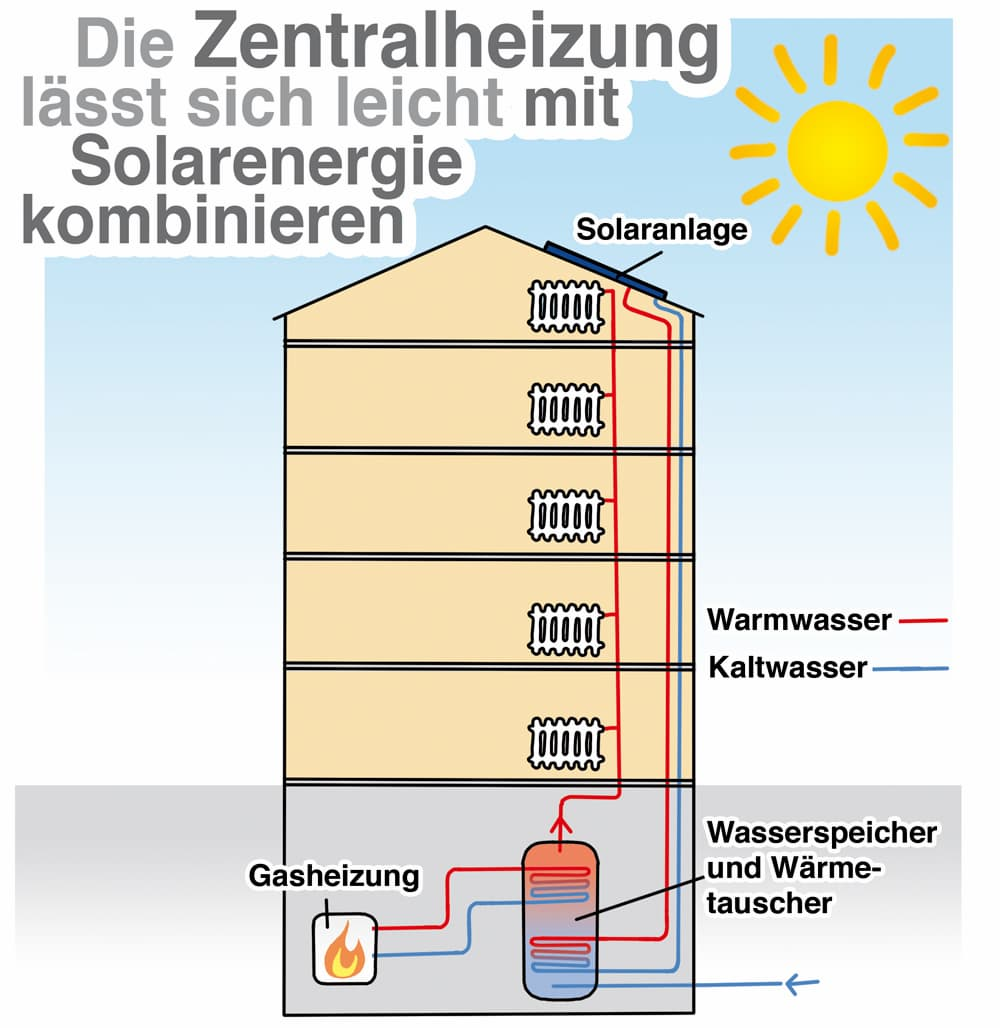 Die Gaszentralheizung lässt sich gut mit einer Solarthermie-Anlage kombinieren