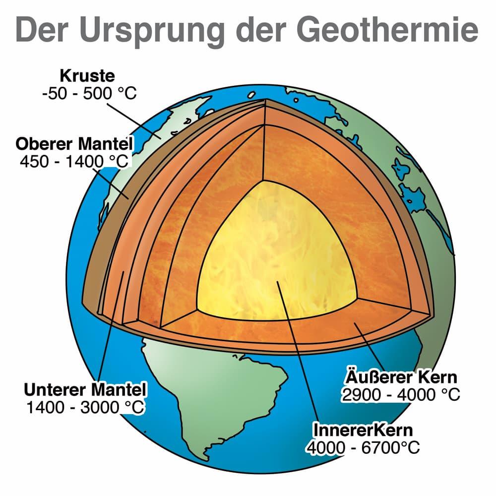 Der Ursprung der Geothermie
