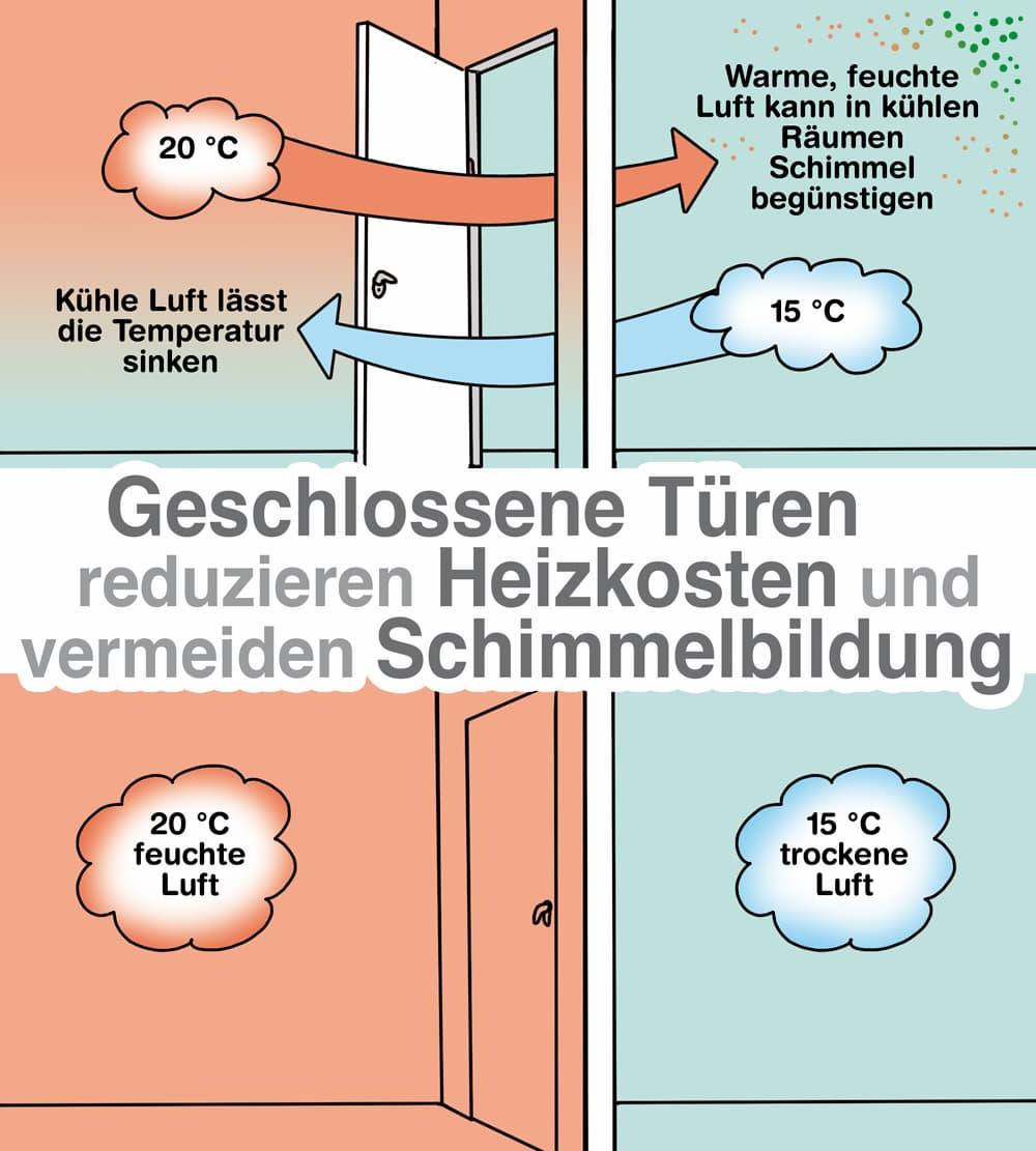 Geschlossene Türen reduzieren Heizkosten und vermeiden Schimmel