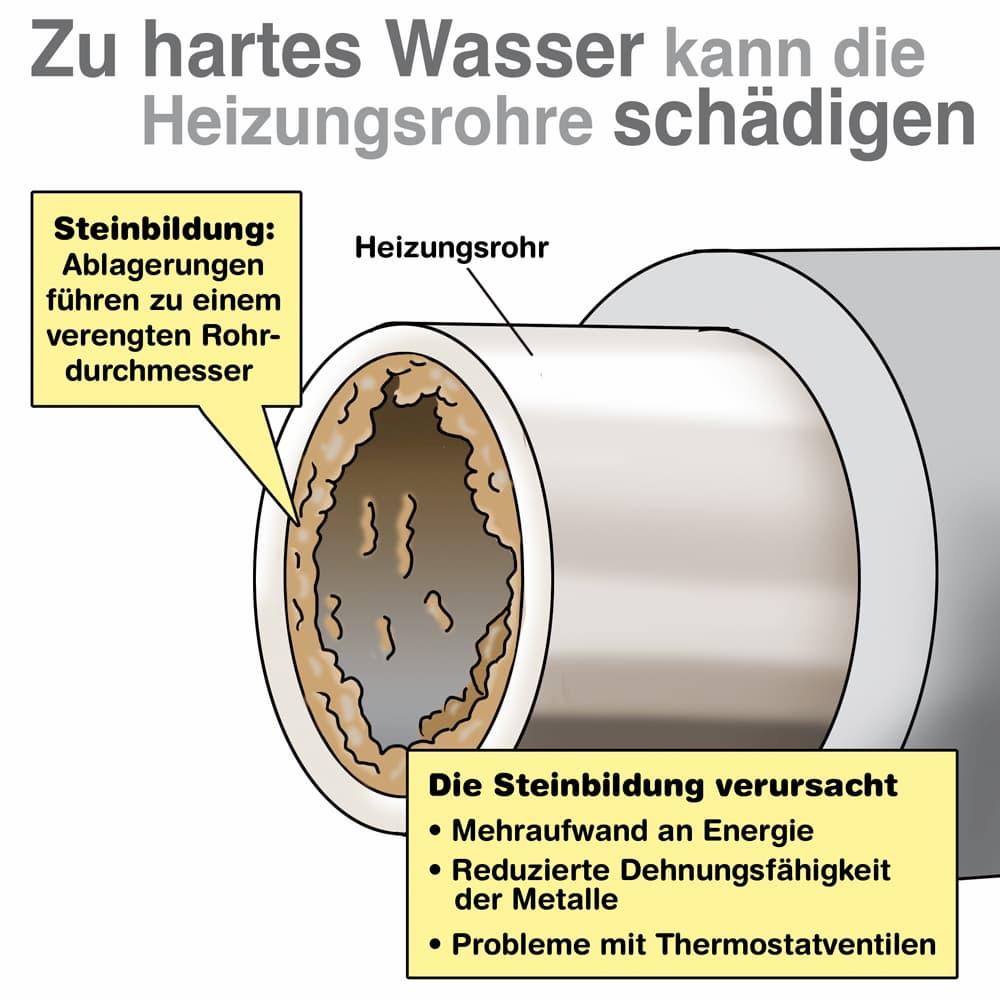 Zu hartes Wasser kann die Heizung und Heizungsrohre schädigen