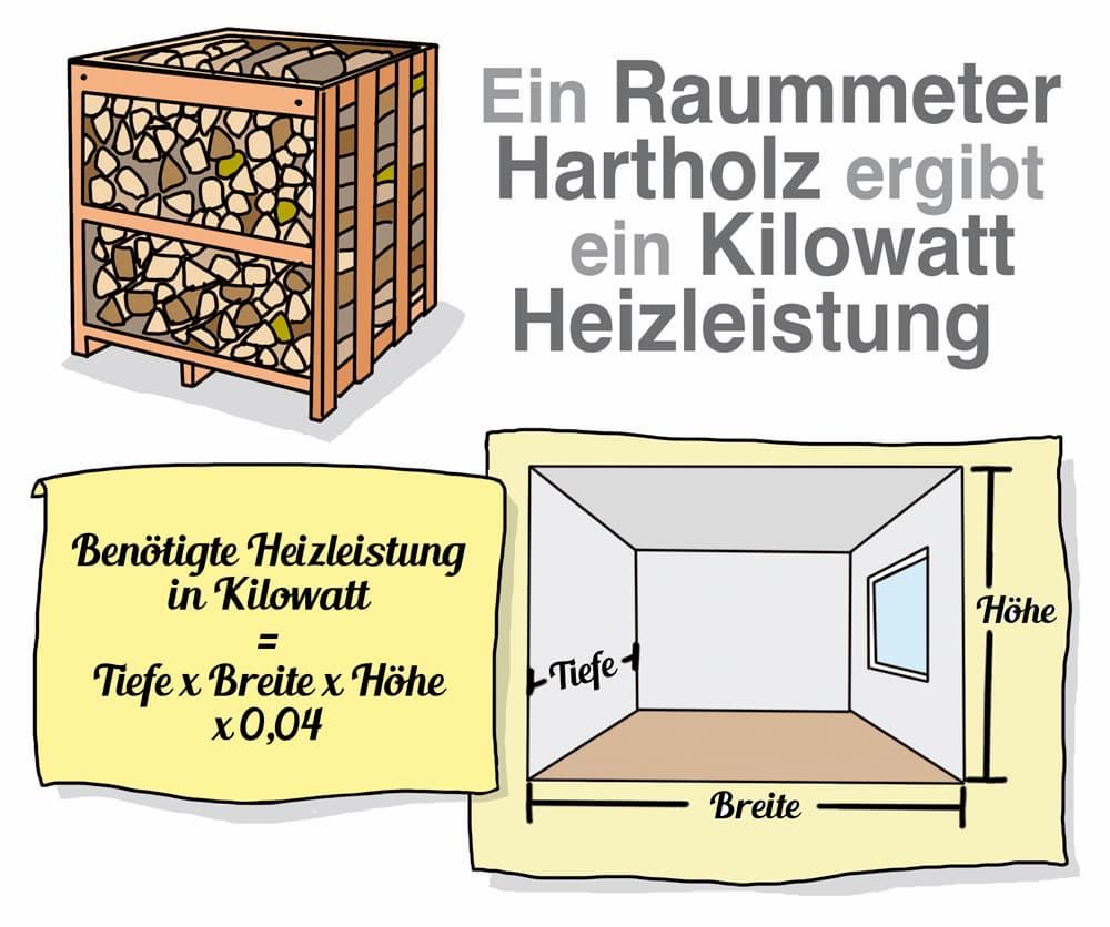 Heizleistung von Hartholz