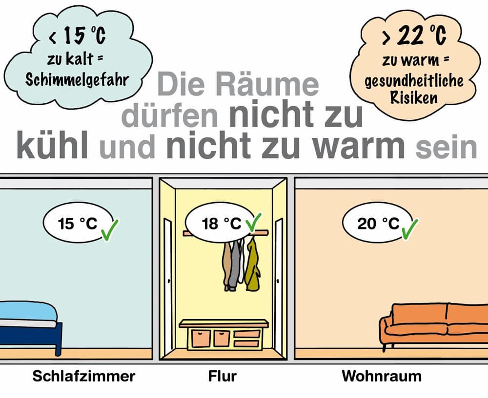 Räume richtig temperieren: Nicht zu warm aber auch nicht zu kalt