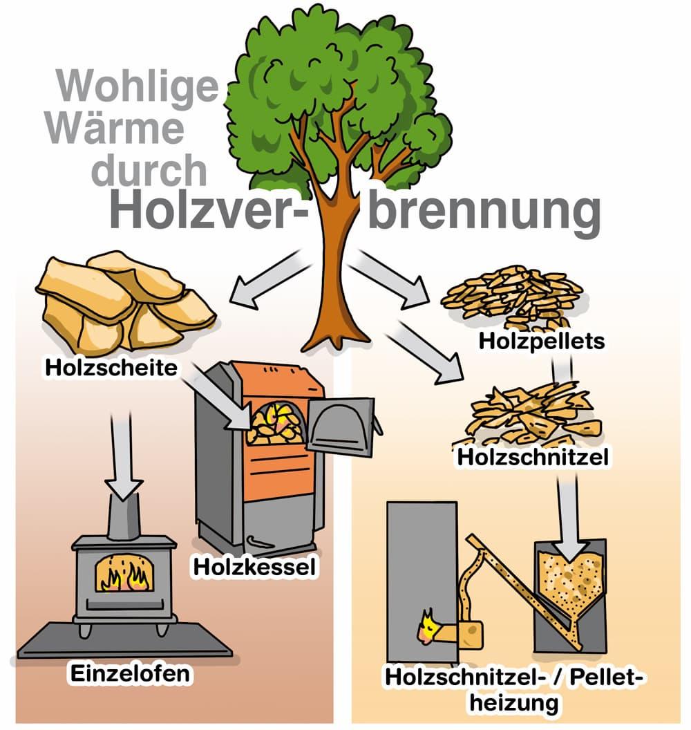 Heizen mit Holz: Wärme durch Holzverbremmung