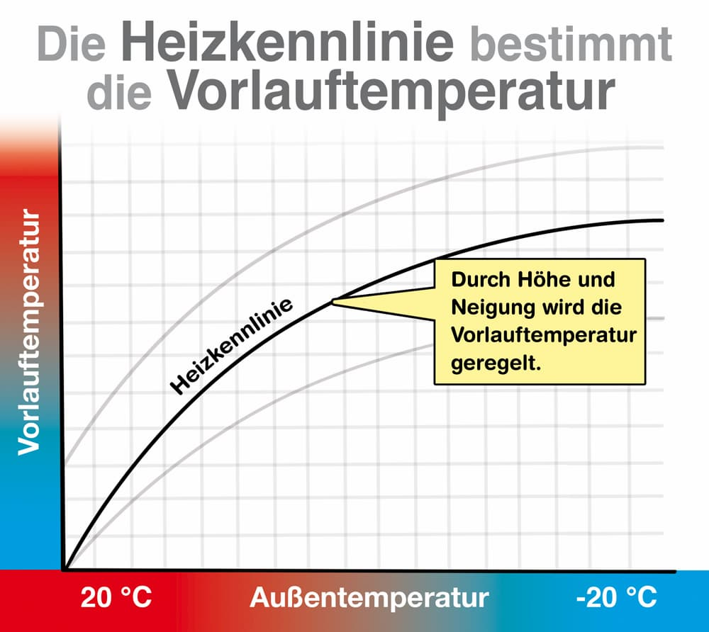 Die Heizkennlinie auch Heizkurve genannt bestimmt die Vorlauftemperatur