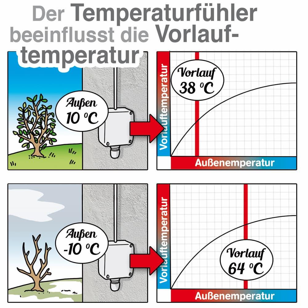 Der Temperaturfühler misst die Außentemperatur