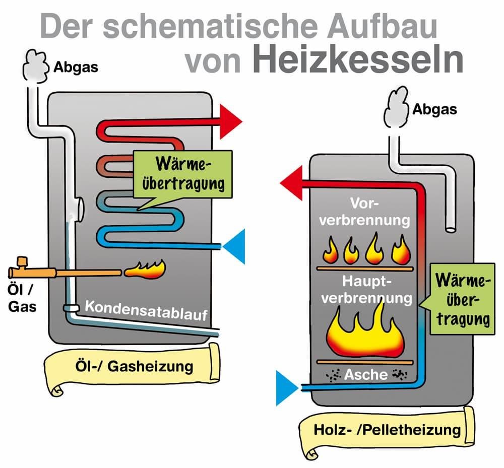 Der schematische Aufbau von Heizkesseln