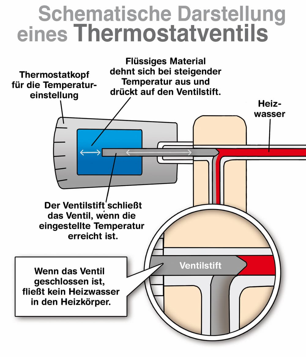 Schematische Darstellung eines Thermostatventils