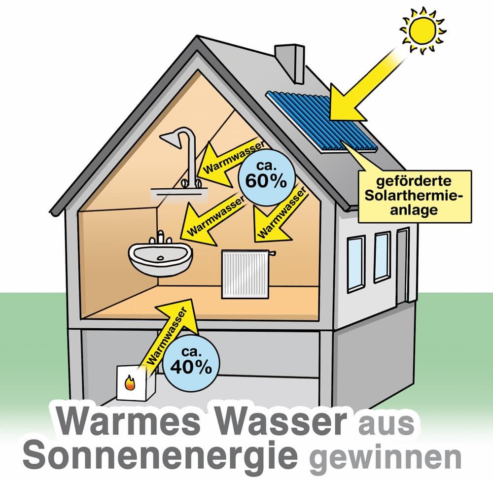 Warmes Wasser erzeugen mit der eigenen Solarthermieanlage
