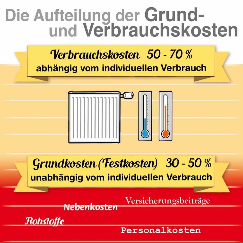 Heizkostenabrechnung; Die Aufteilung der Grund- und Verbrauchskosten