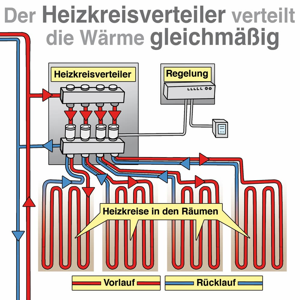 Der Heizkreisverteiler verteilt die Wärme gleichmäßig