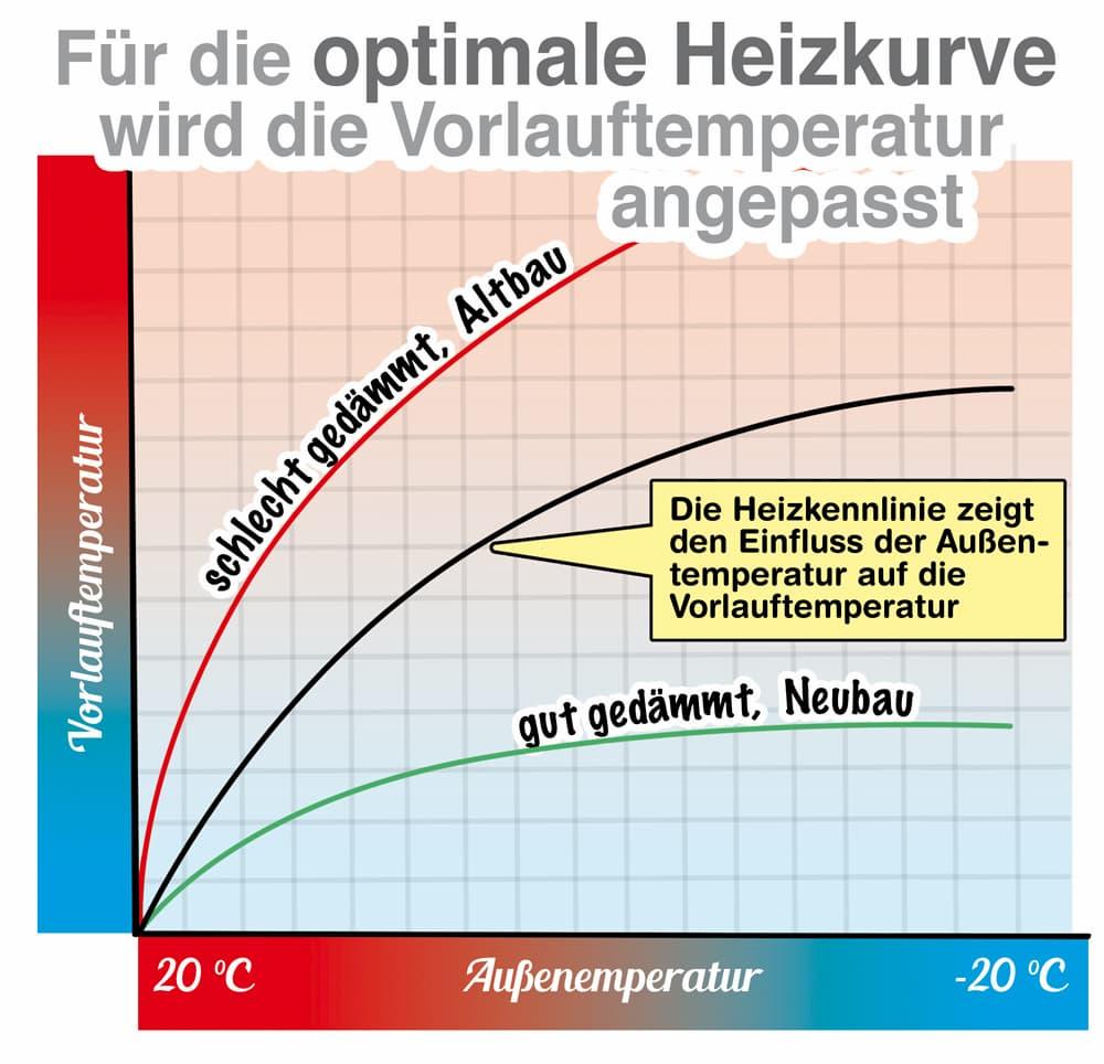 Für die optimale Heizkurve wird die Vorlauftemperatur angepasst